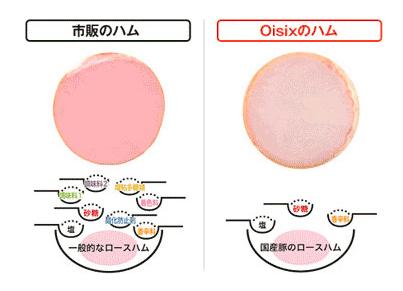 オイシックス (Oisix)の加工品の安全性