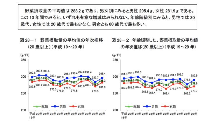 日本人の野菜摂取量の平均