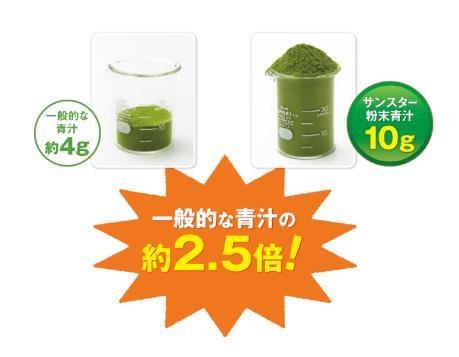 粉末青汁は2.5倍の野菜使用量